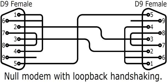 RS232 wiring. Null modem with loopback handshaking