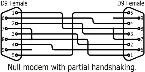 RS232 wiring. Null modem with partial handshaking