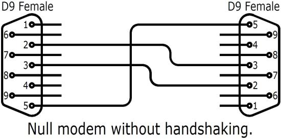 RS232 wiring. Null modem without handshaking
