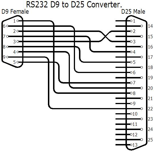 RS232 wiring, db9 to db25 converter