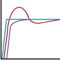 PID, PID Trace, PID Control