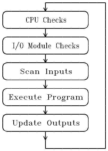 How PLCs work, PLC Scan cycle, PLC Mitsubishi scan-time, PLC check, input/output, program execution, terminals